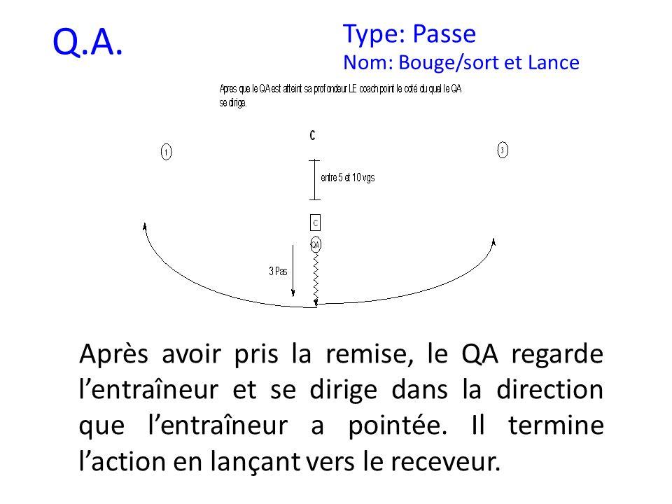 Q.A. Type: Passe Nom: Bouge/sort et Lance Après avoir pris la remise, le QA regarde lentraîneur et se dirige dans la direction que lentraîneur a point