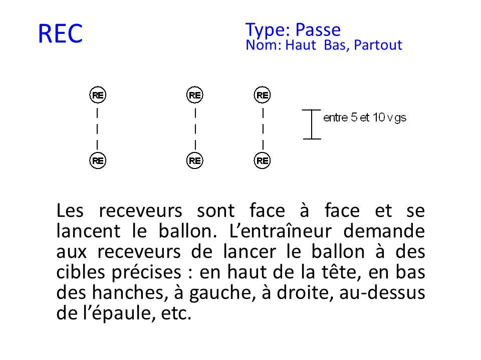 REC Type: Passe Nom: Haut Bas, Partout Les receveurs sont face à face et se lancent le ballon. Lentraîneur demande aux receveurs de lancer le ballon à