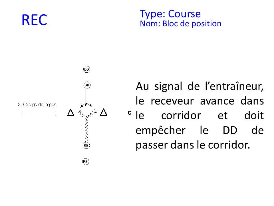 REC Type: Course Nom: Bloc de position Au signal de lentraîneur, le receveur avance dans le corridor et doit empêcher le DD de passer dans le corridor