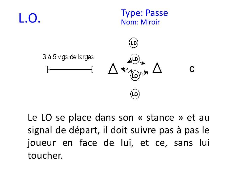 L.O. Type: Passe Nom: Miroir Le LO se place dans son « stance » et au signal de départ, il doit suivre pas à pas le joueur en face de lui, et ce, sans