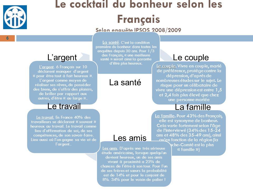 Le cocktail du bonheur selon les Français Selon enquête IPSOS 2008/2009 6 La santé. Cest la condition première du bonheur dans toutes les enquêtes dep