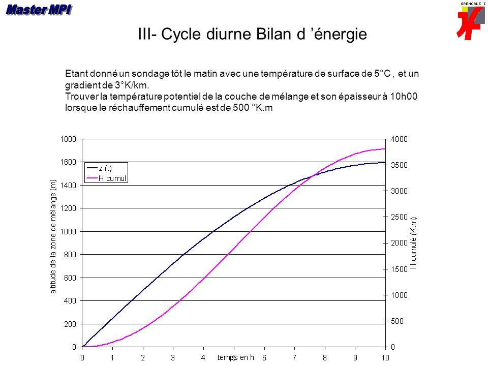 III- Cycle diurne Bilan d énergie Etant donné un sondage tôt le matin avec une température de surface de 5°C, et un gradient de 3°K/km. Trouver la tem