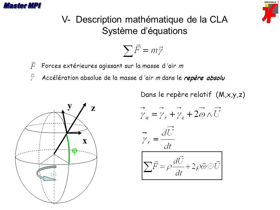 V- Description mathématique de la CLA Système déquations Forces extérieures agissant sur la masse d air m Accélération absolue de la masse d air m dans le repère absolu x y z Dans le repère relatif (M,x,y,z)