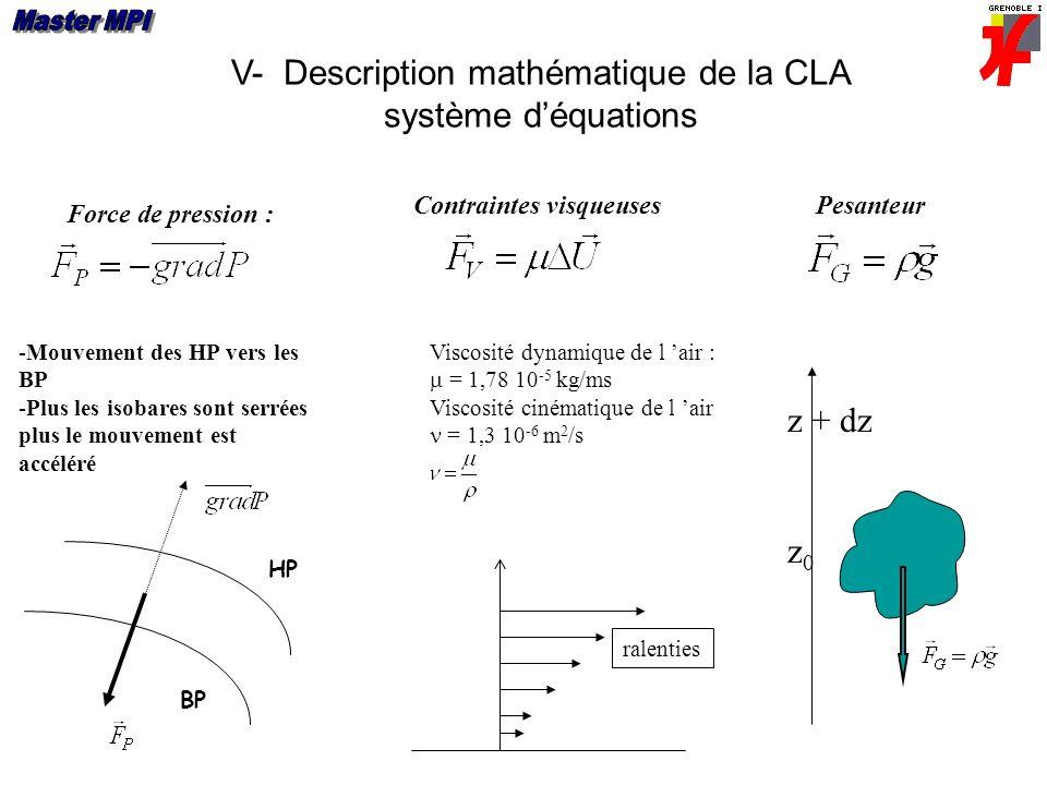V- Description mathématique de la CLA système déquations Force de pression : -Mouvement des HP vers les BP -Plus les isobares sont serrées plus le mouvement est accéléré BP HP Viscosité dynamique de l air : = 1,78 10 -5 kg/ms Viscosité cinématique de l air = 1,3 10 -6 m 2 /s ralenties Contraintes visqueusesPesanteur z0z0 z + dz