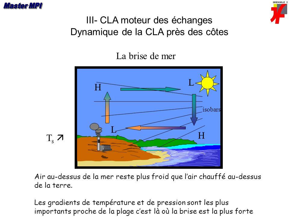 III- CLA moteur des échanges Dynamique de la CLA près des côtes La brise de mer T s L H L isobars H Air au-dessus de la mer reste plus froid que lair chauffé au-dessus de la terre.