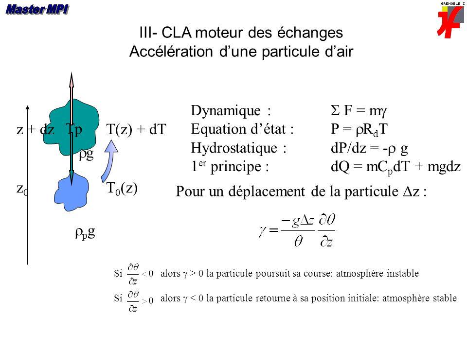 III- CLA moteur des échanges Accélération dune particule dair Tp T 0 (z)z0z0 T(z) + dTz + dz Dynamique F = m Equation détat :P = R d T Hydrostatique :dP/dz = - g 1 er principe : dQ = mC p dT + mgdz p g g Pour un déplacement de la particule z : Si alors > 0 la particule poursuit sa course: atmosphère instable Si alors < 0 la particule retourne à sa position initiale: atmosphère stable