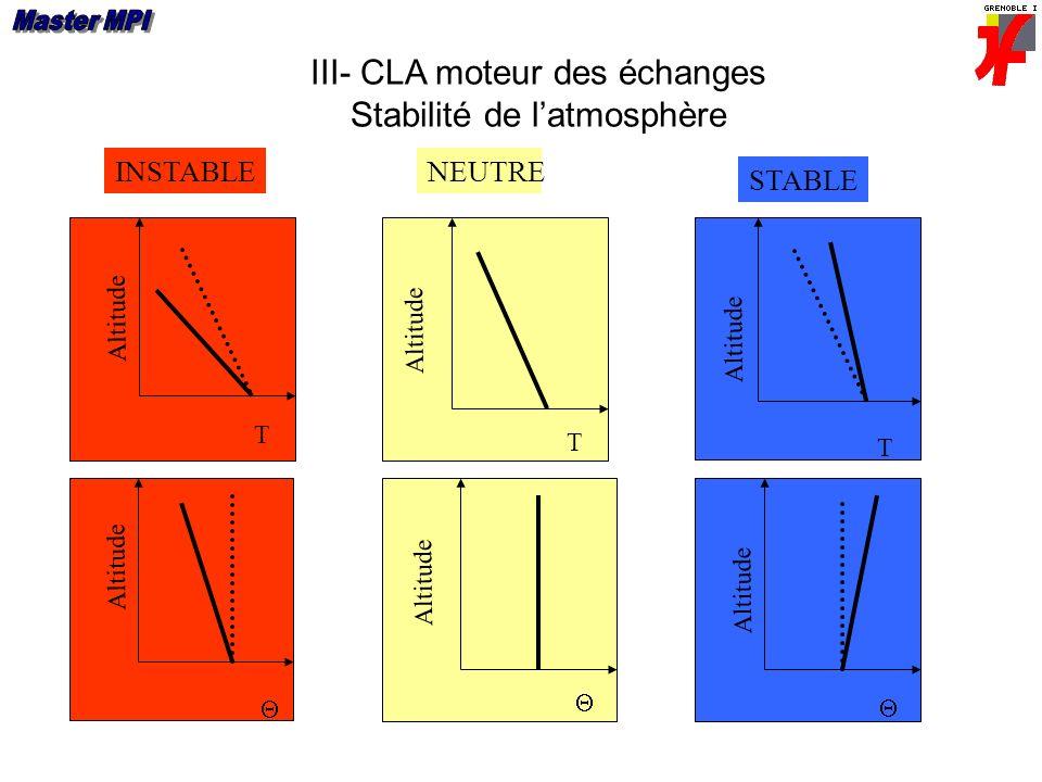 III- CLA moteur des échanges Stabilité de latmosphère Altitude T NEUTRE T Altitude Altitude STABLE T Altitude Altitude INSTABLE