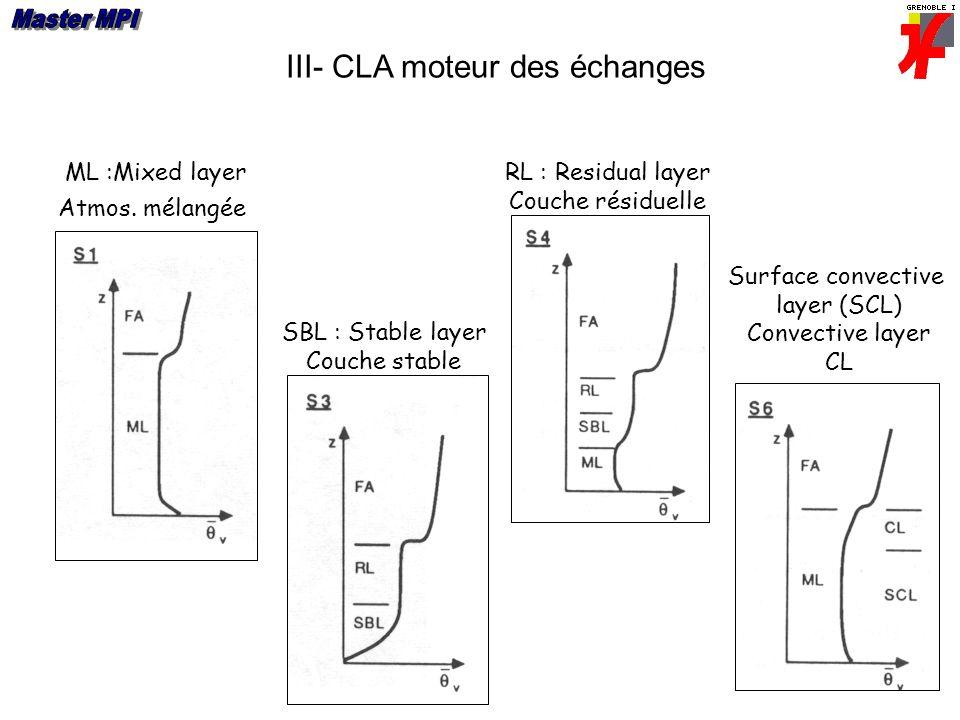 III- CLA moteur des échanges ML :Mixed layer Atmos. mélangée SBL : Stable layer Couche stable RL : Residual layer Couche résiduelle Surface convective
