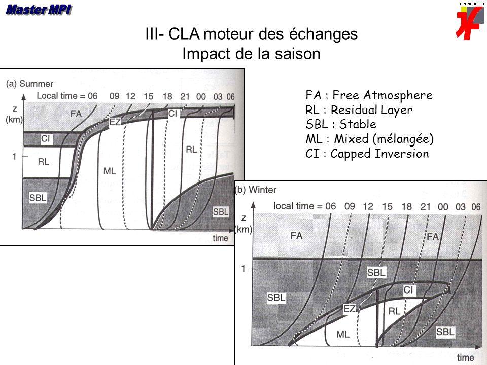 III- CLA moteur des échanges Impact de la saison FA : Free Atmosphere RL : Residual Layer SBL : Stable ML : Mixed (mélangée) CI : Capped Inversion