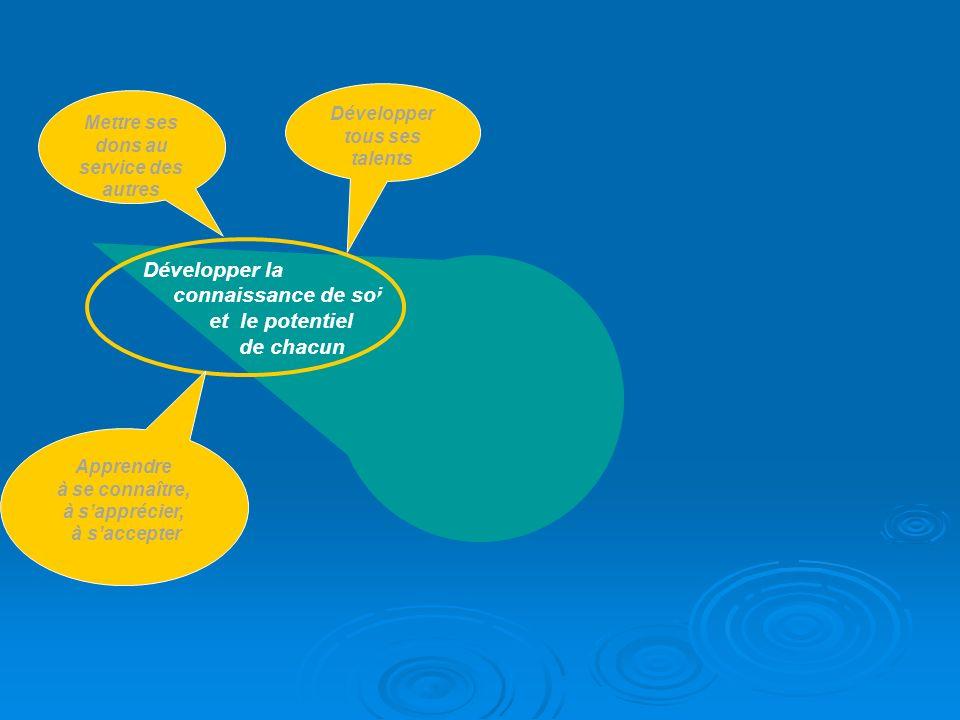 Développer la connaissance de soi et le potentiel de chacun Développer tous ses talents Mettre ses dons au service des autres Apprendre à se connaître, à sapprécier, à saccepter