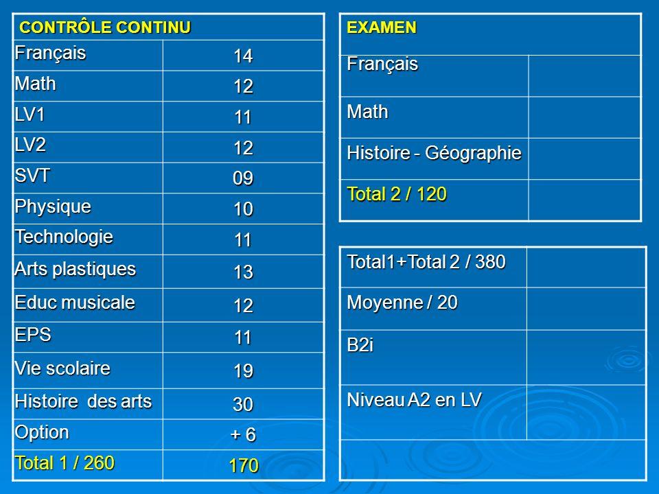 CONTRÔLE CONTINU Français14 Math12 LV111 LV212 SVT09 Physique10 Technologie11 Arts plastiques 13 Educ musicale 12 EPS11 Vie scolaire 19 Histoire des arts 30 Option + 6 Total 1 / 260 170EXAMENFrançais Math Histoire - Géographie Total 2 / 120 Total1+Total 2 / 380 Moyenne / 20 B2i Niveau A2 en LV