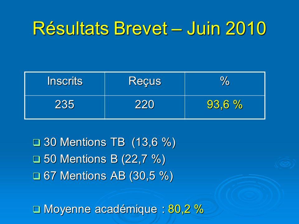 Résultats Brevet – Juin 2010 30 Mentions TB (13,6 %) 30 Mentions TB (13,6 %) 50 Mentions B (22,7 %) 50 Mentions B (22,7 %) 67 Mentions AB (30,5 %) 67