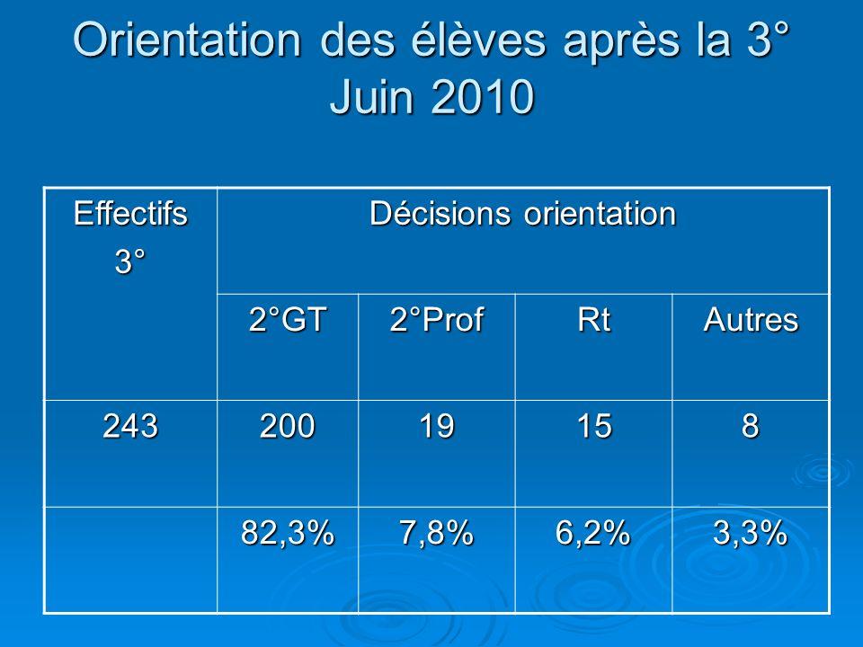 Orientation des élèves après la 3° Juin 2010 Effectifs3° Décisions orientation 2°GT2°ProfRtAutres 24320019158 82,3%7,8%6,2%3,3%