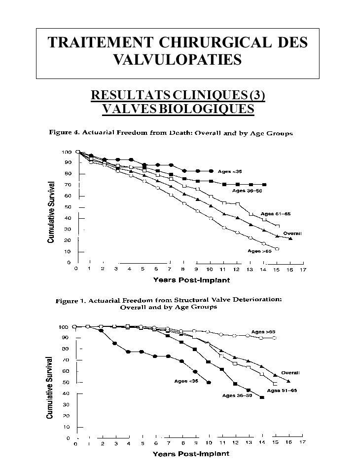 TRAITEMENT CHIRURGICAL DES VALVULOPATIES RESULTATS CLINIQUES (3) VALVES BIOLOGIQUES