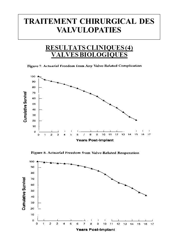 TRAITEMENT CHIRURGICAL DES VALVULOPATIES RESULTATS CLINIQUES (4) VALVES BIOLOGIQUES
