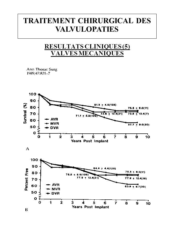 TRAITEMENT CHIRURGICAL DES VALVULOPATIES RESULTATS CLINIQUES (5) VALVES MECANIQUES