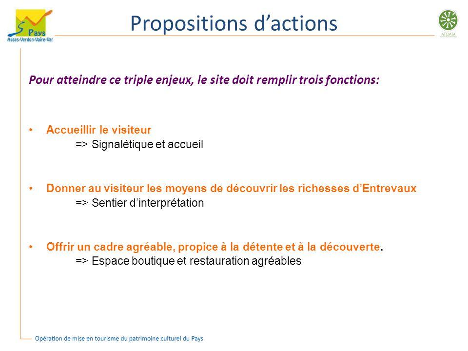 Propositions dactions Pour atteindre ce triple enjeux, le site doit remplir trois fonctions: Accueillir le visiteur => Signalétique et accueil Donner