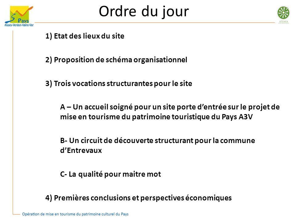 Ordre du jour 1) Etat des lieux du site 2) Proposition de schéma organisationnel 3) Trois vocations structurantes pour le site A – Un accueil soigné p