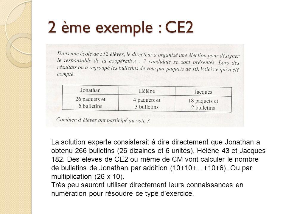2 ème exemple : CE2 La solution experte consisterait à dire directement que Jonathan a obtenu 266 bulletins (26 dizaines et 6 unités), Hélène 43 et Jacques 182.