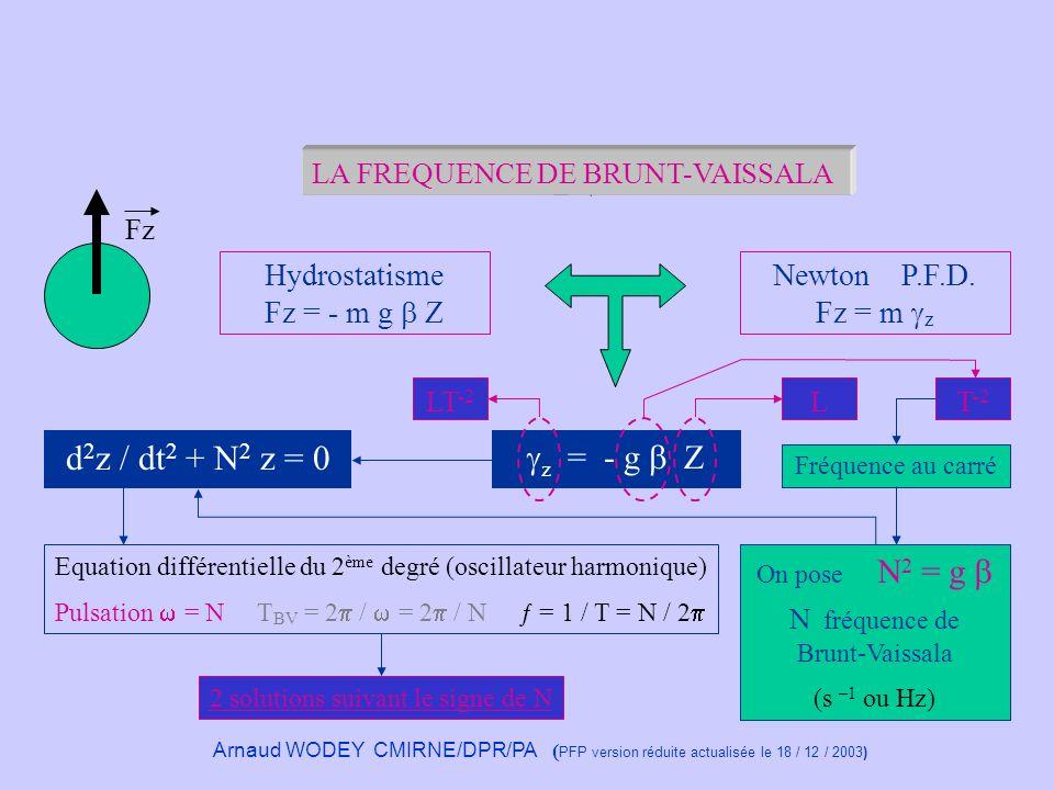 Nombre de Froude Nombre adimensionnel Fr est le rapport des forces dinertie à la flottabilité.