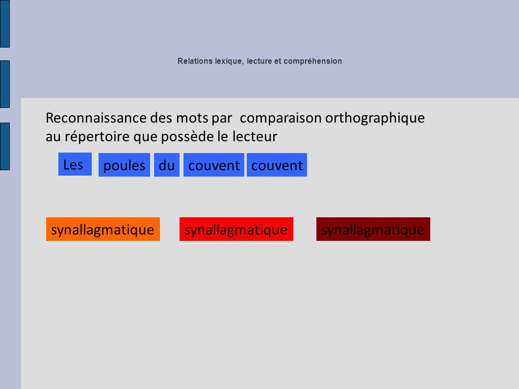 Relations lexique, lecture et compréhension Reconnaissance des mots par comparaison orthographique au répertoire que possède le lecteur Les poulesducouvent synallagmatique