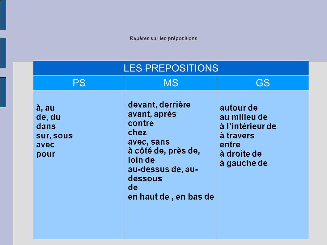 Repères sur les prépositions LES PREPOSITIONS PSMSGS à, au de, du dans sur, sous avec pour devant, derrière avant, après contre chez avec, sans à côté de, près de, loin de au-dessus de, au- dessous de en haut de, en bas de autour de au milieu de à lintérieur de à travers entre à droite de à gauche de