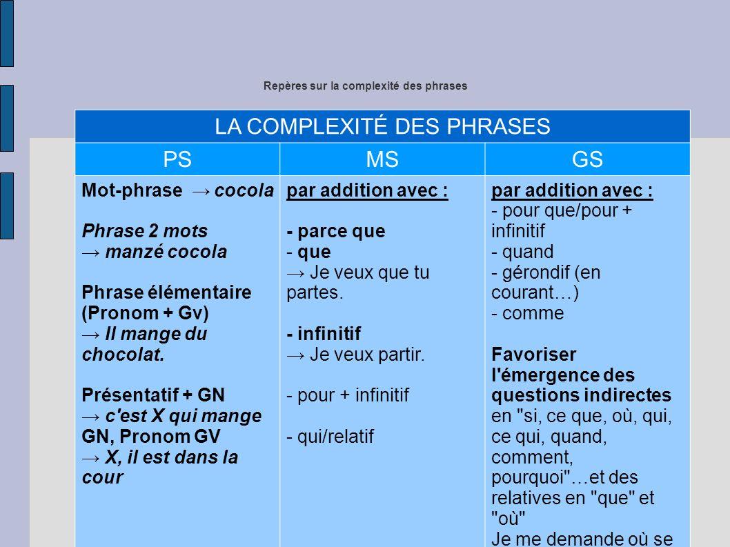 Repères sur la complexité des phrases LA COMPLEXITÉ DES PHRASES PSMSGS Mot-phrase cocola Phrase 2 mots manzé cocola Phrase élémentaire (Pronom + Gv) Il mange du chocolat.