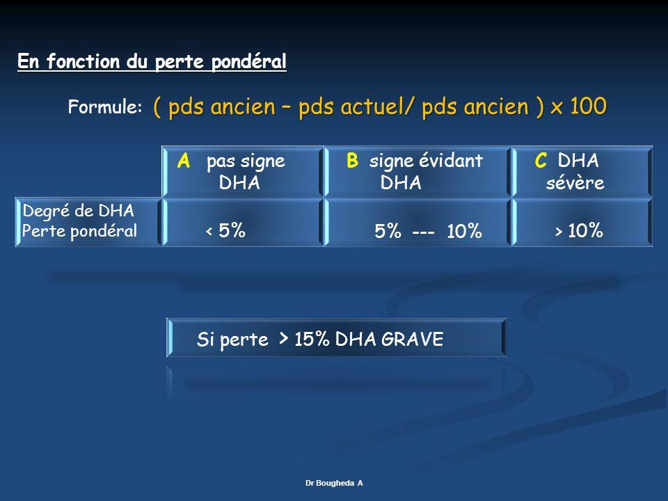 En fonction du perte pondéral ( pds ancien – pds actuel/ pds ancien ) x 100 Formule: ( pds ancien – pds actuel/ pds ancien ) x 100 Dr Bougheda A