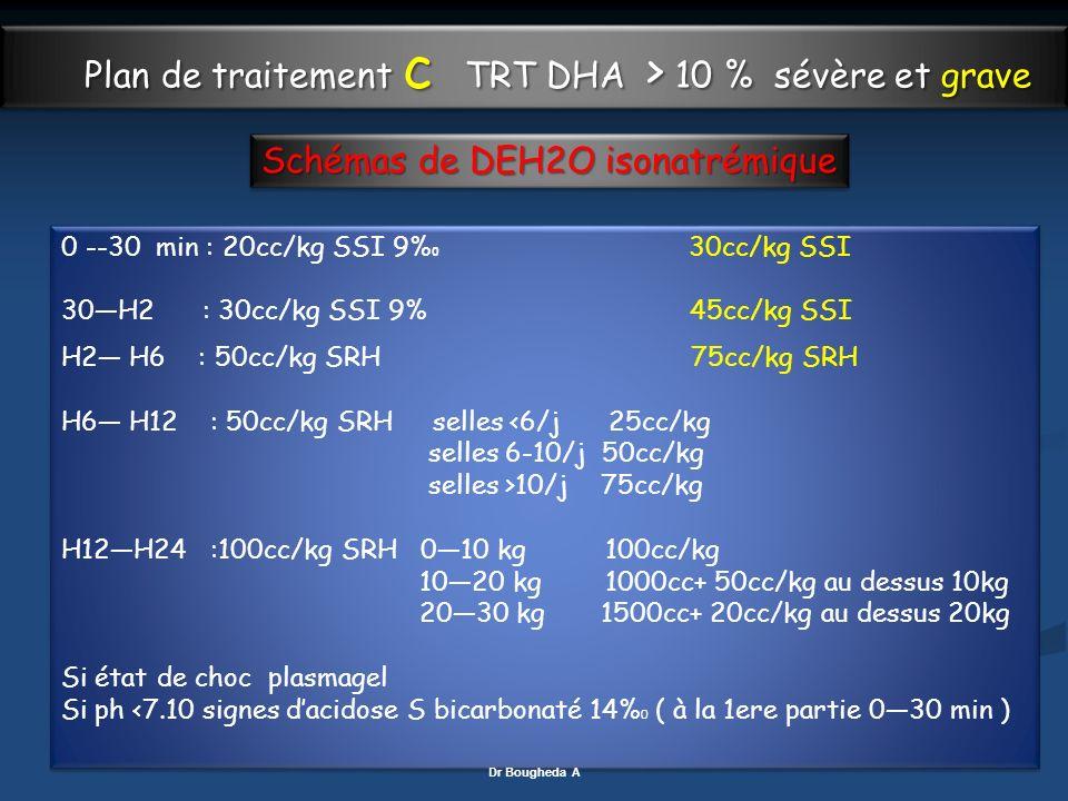 Plan de traitement c TRT DHA > 10 % sévère et grave 0 --30 min : 20cc/kg SSI 9% 0 30cc/kg SSI 30H2 : 30cc/kg SSI 9% 45cc/kg SSI H2 H6 : 50cc/kg SRH 75