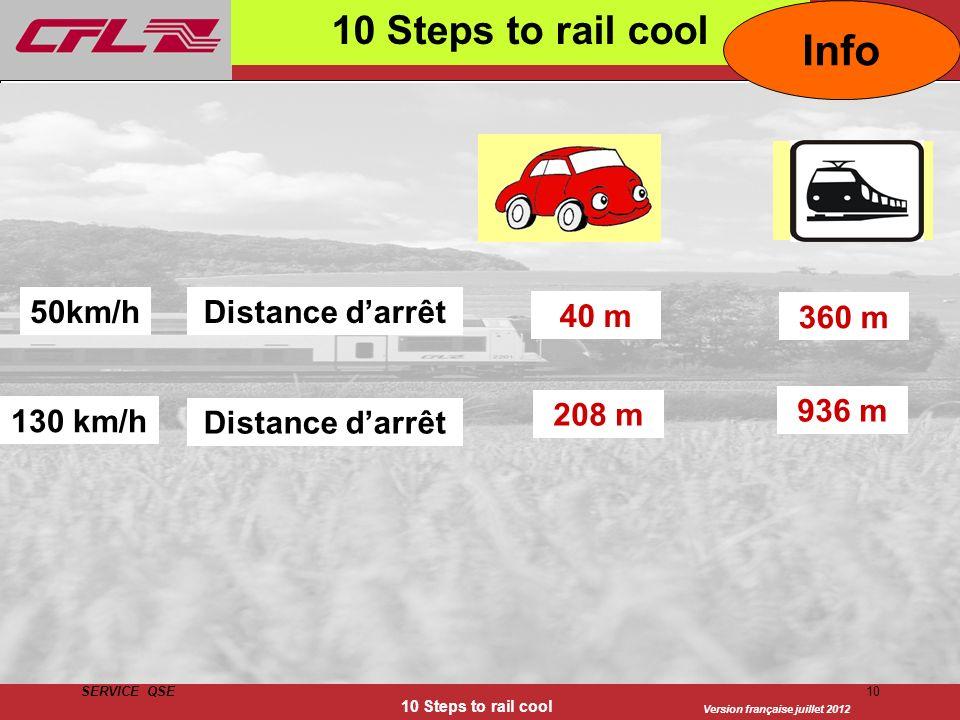Version française juillet 2012 SERVICE QSE 10 Steps to rail cool 10 10 Steps to rail cool 130 km/h 50km/hDistance darrêt 360 m Distance darrêt 936 m 4