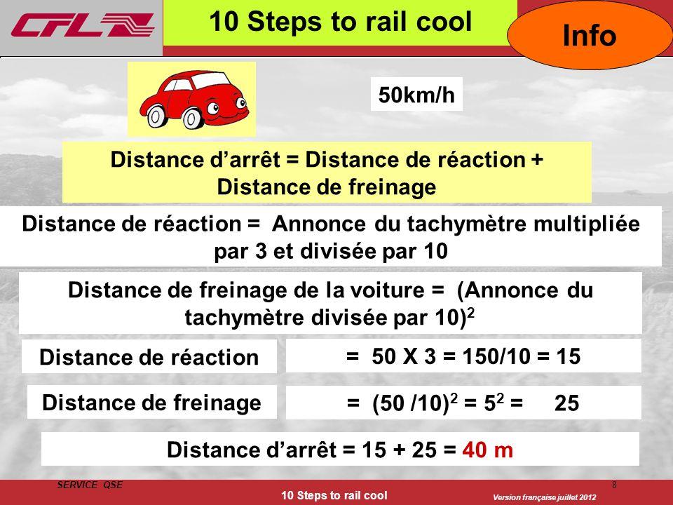 Version française juillet 2012 SERVICE QSE 10 Steps to rail cool 8 Distance darrêt = Distance de réaction + Distance de freinage Distance de réaction