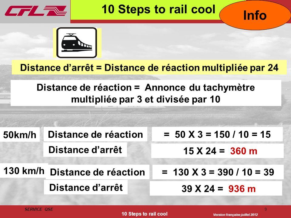 Version française juillet 2012 SERVICE QSE 10 Steps to rail cool 9 Distance darrêt = Distance de réaction multipliée par 24 15 X 24 = 360 m 130 km/h 5