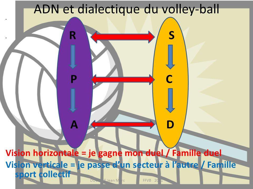 ADN et dialectique du volley-ball R S P C A D Vision horizontale = je gagne mon duel / Famille duel Vision verticale = je passe dun secteur à lautre /
