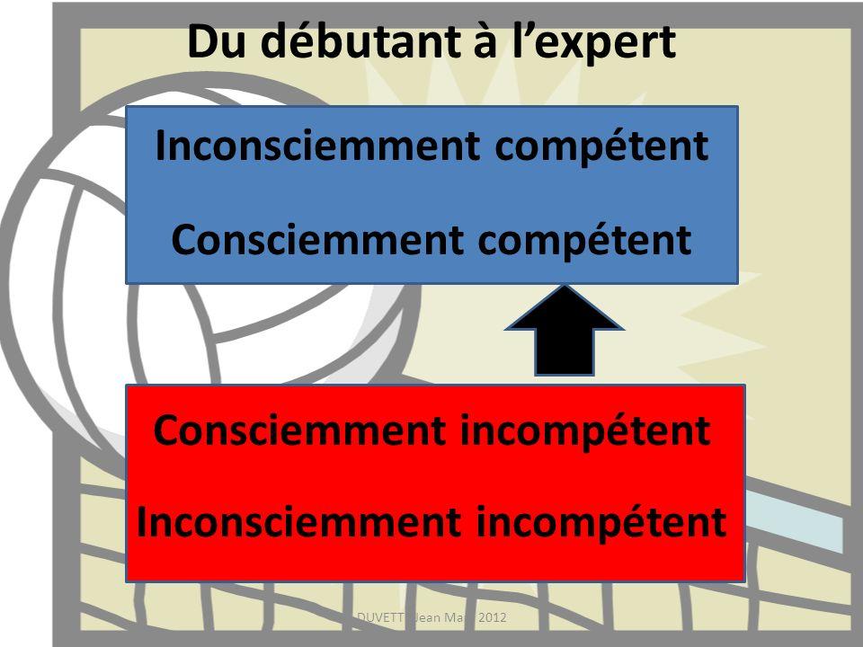 Du débutant à lexpert Inconsciemment compétent Consciemment compétent Consciemment incompétent Inconsciemment incompétent DUVETTE Jean Marc 2012