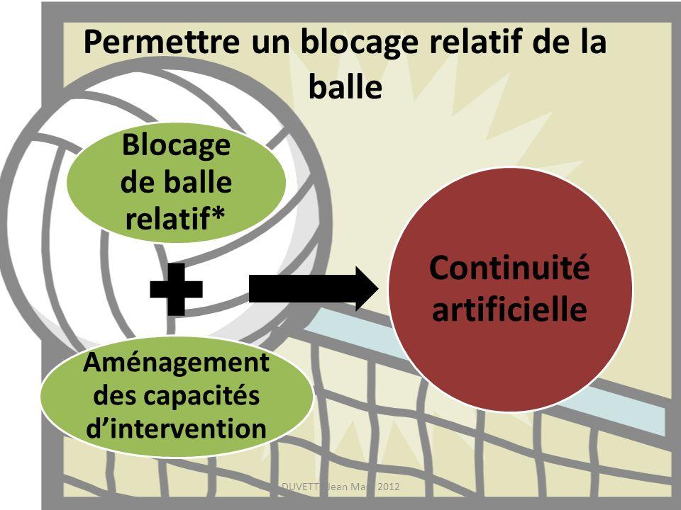 Permettre un blocage relatif de la balle Blocage de balle relatif* Aménagement des capacités dintervention Continuité artificielle DUVETTE Jean Marc 2