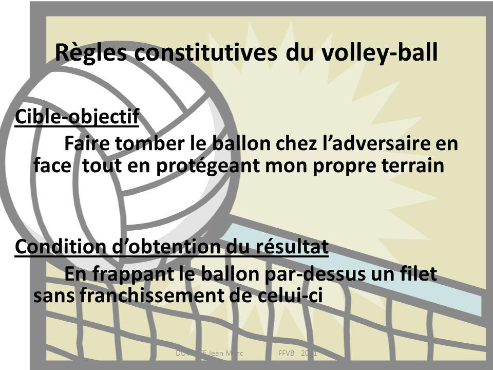 Règles constitutives du volley-ball Cible-objectif Faire tomber le ballon chez ladversaire en face tout en protégeant mon propre terrain Condition dob