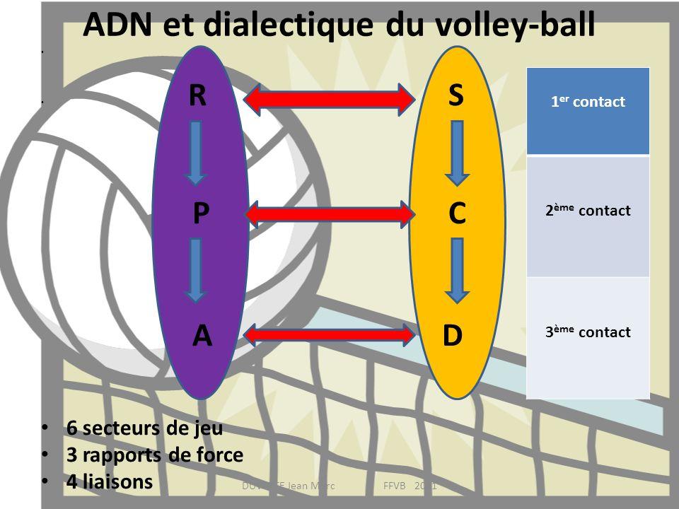 ADN et dialectique du volley-ball RS PC A D 6 secteurs de jeu 3 rapports de force 4 liaisons DUVETTE Jean Marc FFVB 2011 1 er contact 2 ème contact 3