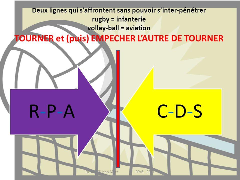 Deux lignes qui saffrontent sans pouvoir sinter-pénétrer rugby = infanterie volley-ball = aviation TOURNER et (puis) EMPECHER LAUTRE DE TOURNER R-P-AR