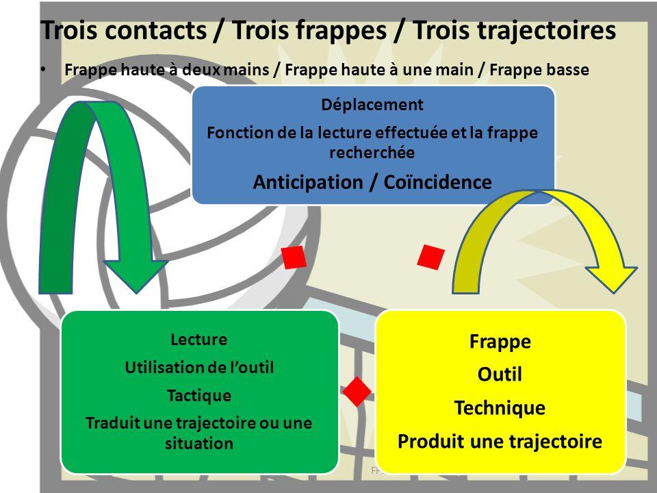 Trois contacts / Trois frappes / Trois trajectoires Frappe haute à deux mains / Frappe haute à une main / Frappe basse DUVETTE Jean Marc FFVB 2011 Dép