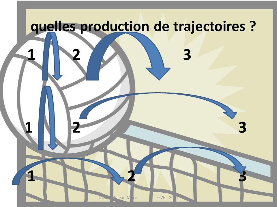 quelles production de trajectoires ? 123 DUVETTE Jean Marc FFVB 2011
