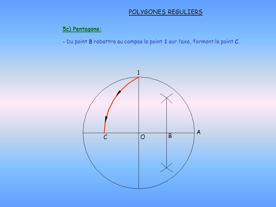 POLYGONES REGULIERS - Du point B rabattre au compas le point 1 sur laxe, formant le point C.