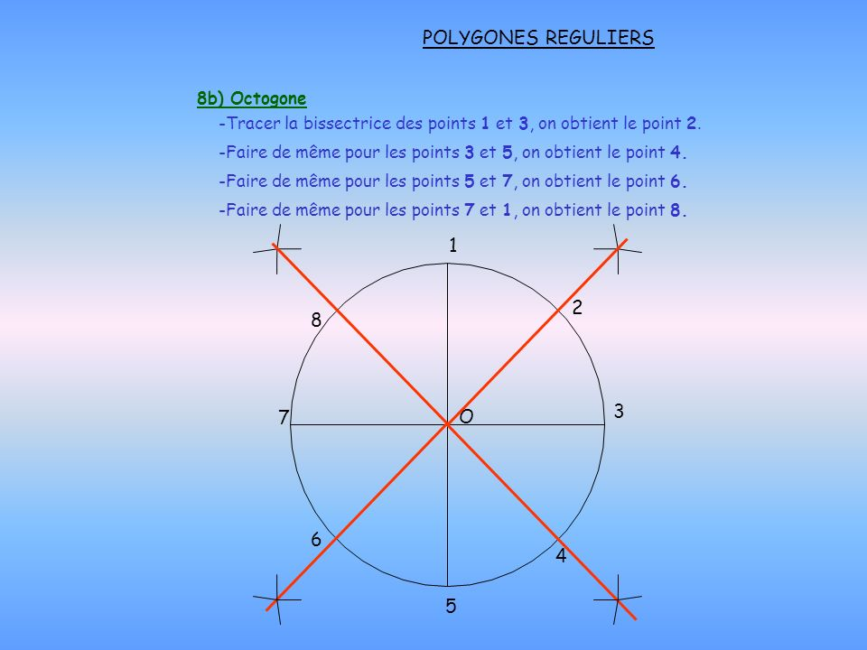 POLYGONES REGULIERS O 1 3 5 7 4 6 8b) Octogone -Tracer la bissectrice des points 1 et 3, on obtient le point 2. -Faire de même pour les points 3 et 5,
