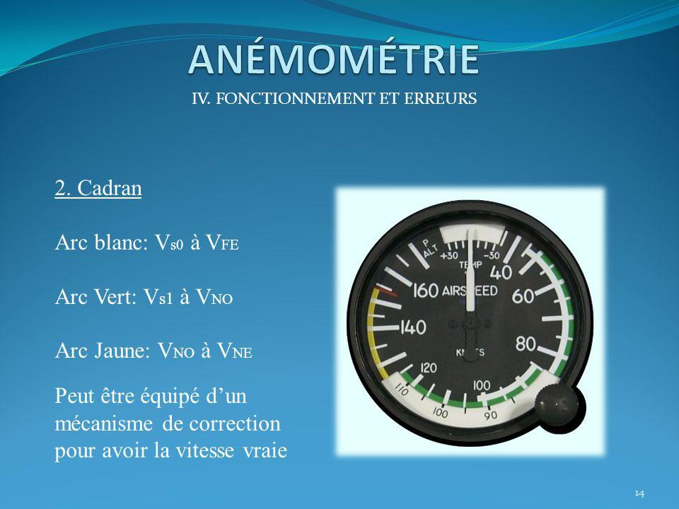IV. FONCTIONNEMENT ET ERREURS 1. Fonctionnement de lanémomètre 13