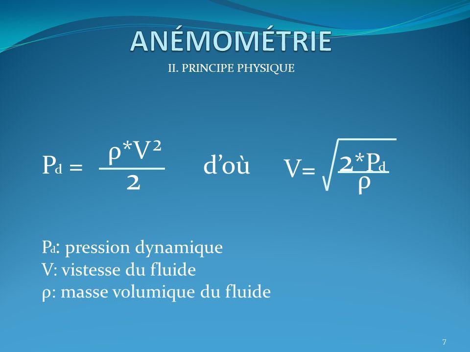 II. PRINCIPE PHYSIQUE Pression Totale = Pression Statique (pression atmosphérique) + Pression Dynamique (liée à la vitesse) 6
