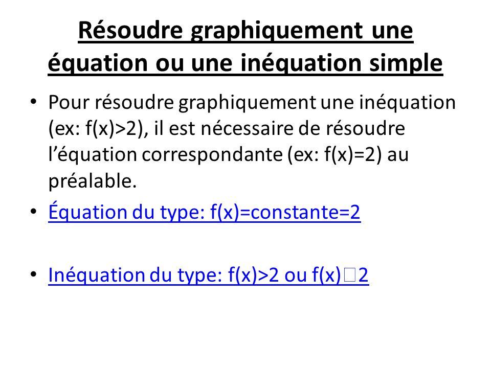 Résoudre graphiquement une équation ou une inéquation simple Pour résoudre graphiquement une inéquation (ex: f(x)>2), il est nécessaire de résoudre léquation correspondante (ex: f(x)=2) au préalable.