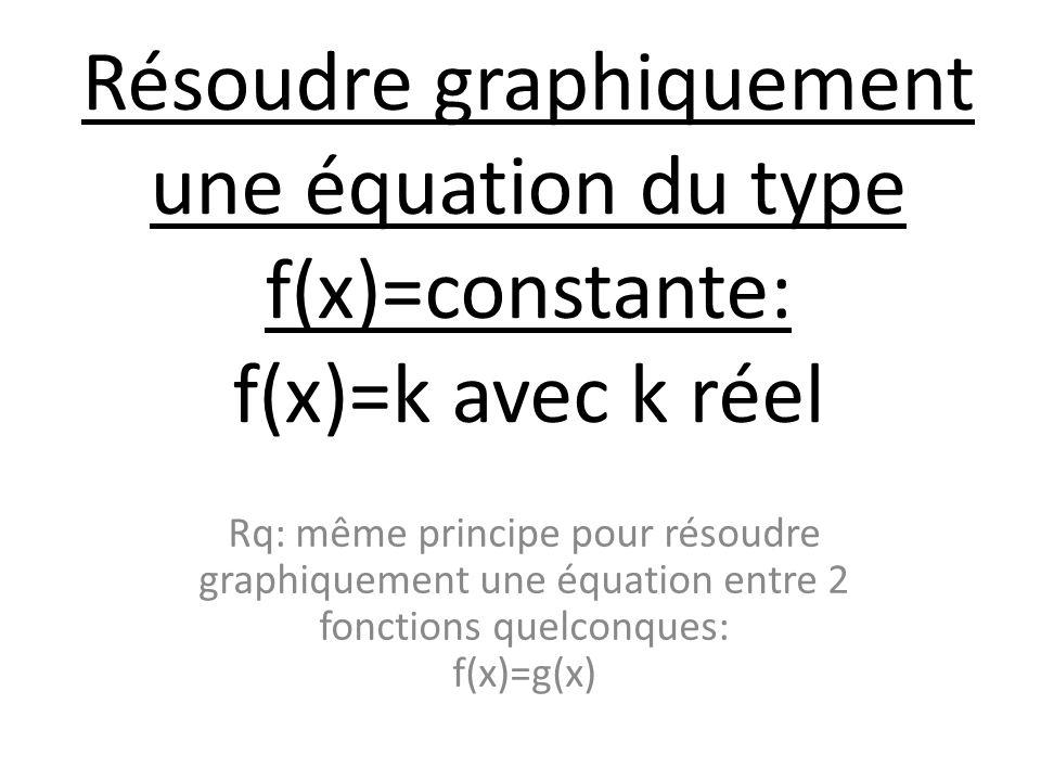 Résoudre graphiquement une équation du type f(x)=constante: f(x)=k avec k réel Rq: même principe pour résoudre graphiquement une équation entre 2 fonctions quelconques: f(x)=g(x)