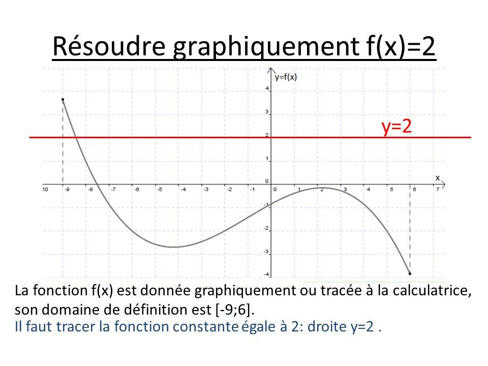 Résoudre graphiquement f(x)=2 La fonction f(x) est donnée graphiquement ou tracée à la calculatrice, son domaine de définition est [-9;6].