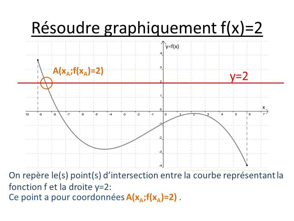 Résoudre graphiquement f(x)=2 On repère le(s) point(s) dintersection entre la courbe représentant la fonction f et la droite y=2: Ce point a pour coordonnées A(x A ;f(x A )=2).