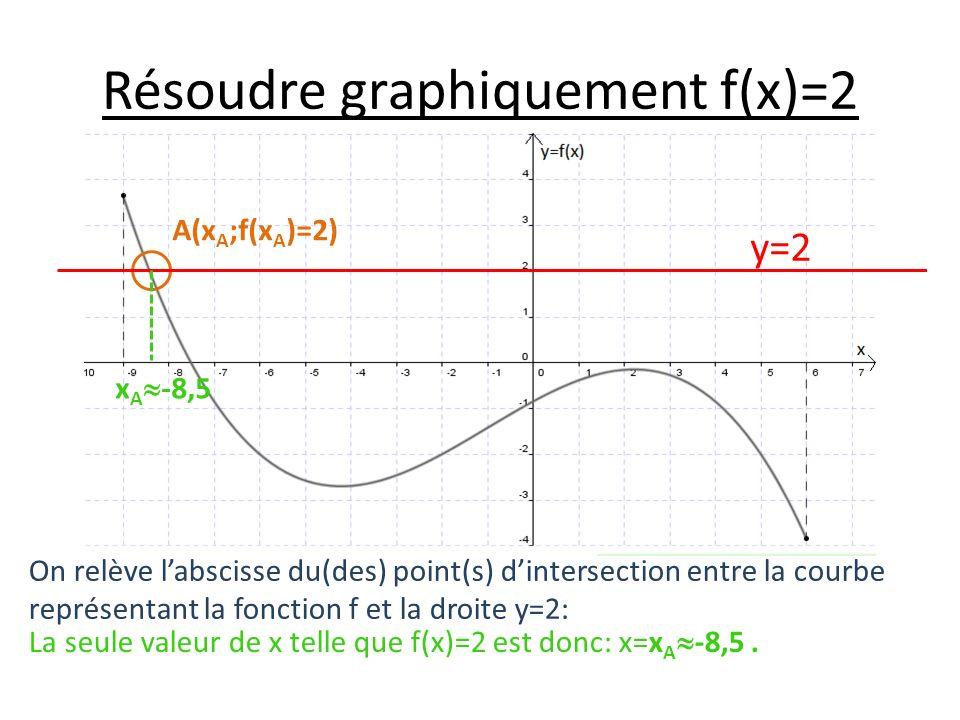 Résoudre graphiquement f(x)=2 On relève labscisse du(des) point(s) dintersection entre la courbe représentant la fonction f et la droite y=2: La seule valeur de x telle que f(x)=2 est donc: x=x A -8,5.