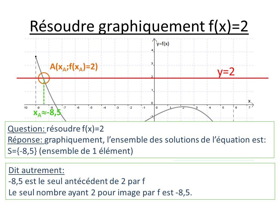 Résoudre graphiquement f(x)=2 Question: résoudre f(x)=2 Réponse: graphiquement, lensemble des solutions de léquation est: S={-8,5} (ensemble de 1 élément) y=2 A(x A ;f(x A )=2) x A -8,5 Dit autrement: -8,5 est le seul antécédent de 2 par f Le seul nombre ayant 2 pour image par f est -8,5.
